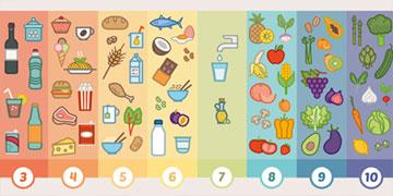 Bereken PRAL-waarde voedingsstoffen